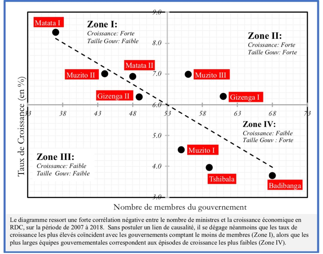 RDC : un gouvernement pléthorique nuirait-il aux performances économiques ? 5