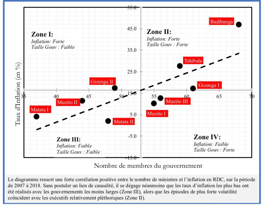 RDC : un gouvernement pléthorique nuirait-il aux performances économiques ? 6