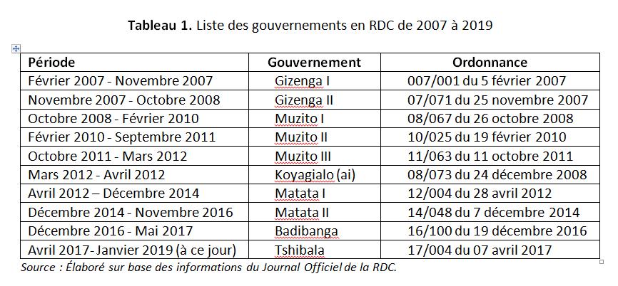 RDC : un gouvernement pléthorique nuirait-il aux performances économiques ? 2