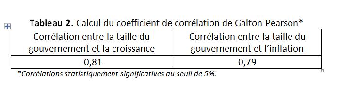 RDC : un gouvernement pléthorique nuirait-il aux performances économiques ? 4