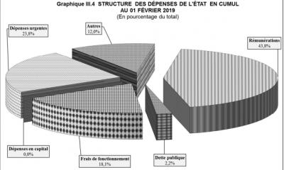 RDC : 61% des dépenses du Trésor affectés aux salaires et frais de fonctionnement 19