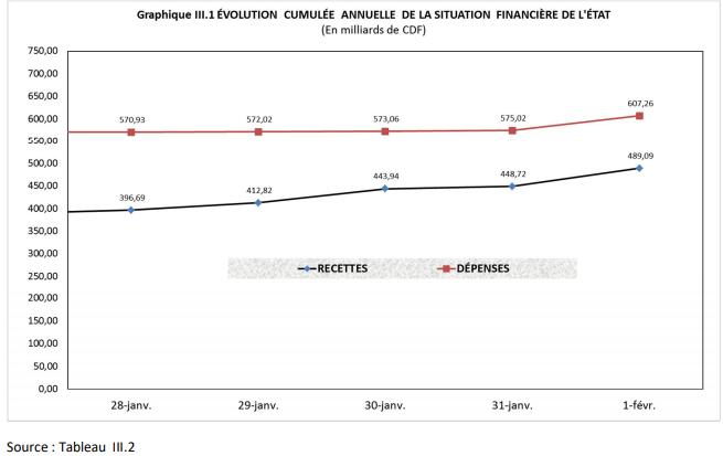 RDC: budget 2019 exécuté à 6,2% en recettes et 6,5% en dépenses au 8 février 2019 1