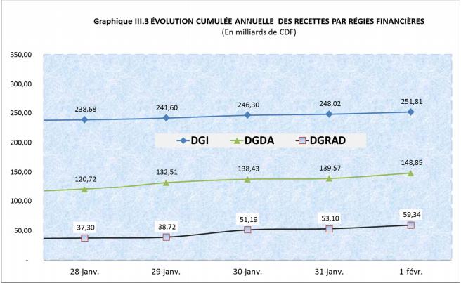 RDC: budget 2019 exécuté à 6,2% en recettes et 6,5% en dépenses au 8 février 2019 2