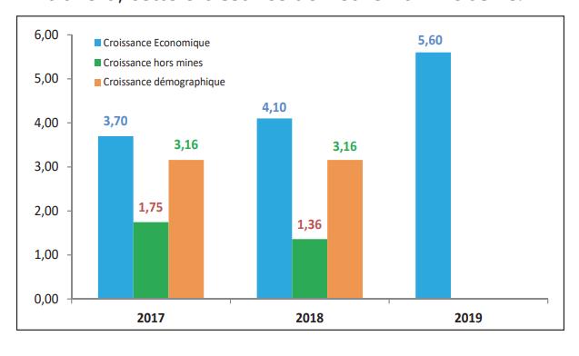 RDC: la croissance du PIB pourrait progresser de 2,9% à l'horizon 2022! 1