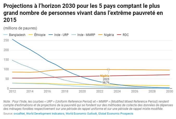 Monde : la RDC concentre 7% de pauvres de la planète 2