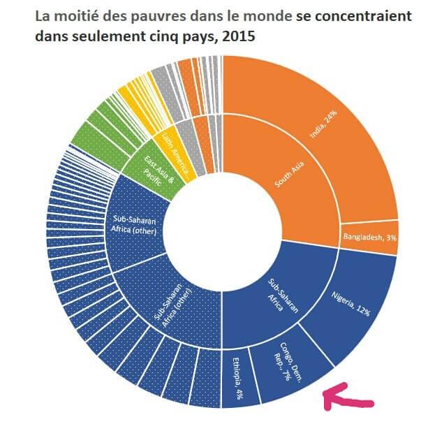 Monde : la RDC concentre 7% de pauvres de la planète 1