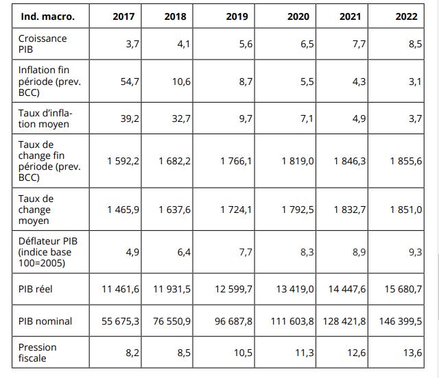 RDC: la croissance du PIB pourrait progresser de 2,9% à l'horizon 2022! 2