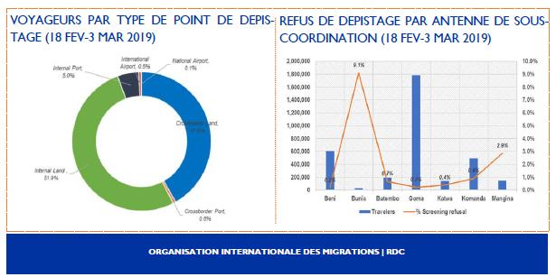 RDC: lutte contre Ebola, les activités de l'OIM menacées par l'insuffisance de fonds ! 2