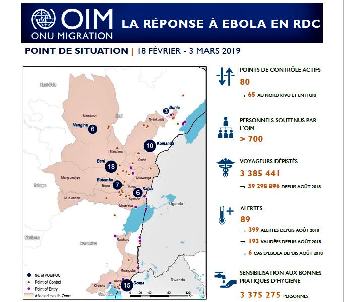 RDC: lutte contre Ebola, les activités de l'OIM menacées par l'insuffisance de fonds ! 1