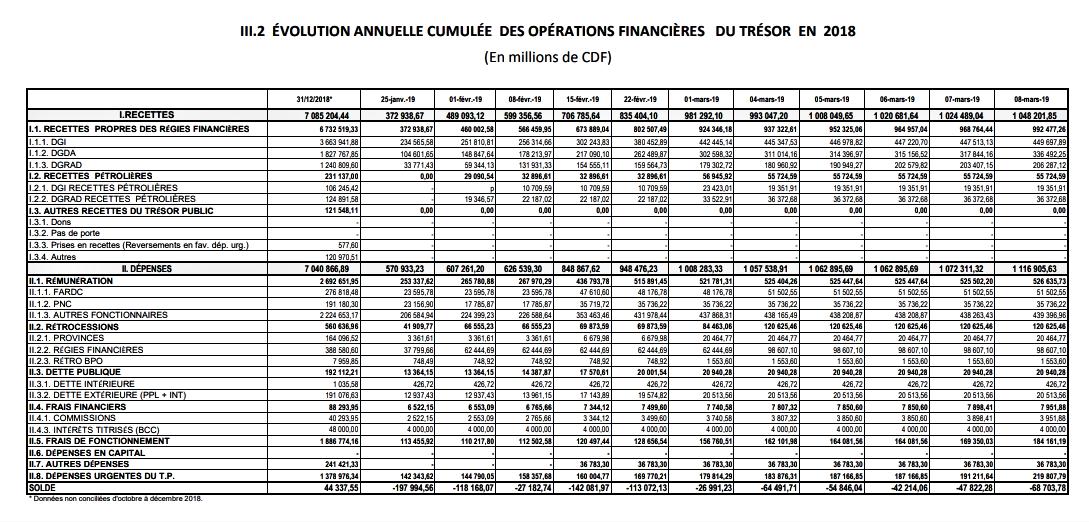 RDC: le déficit du solde des opérations de l'Etat réduit de 15,5% en deux mois! 2