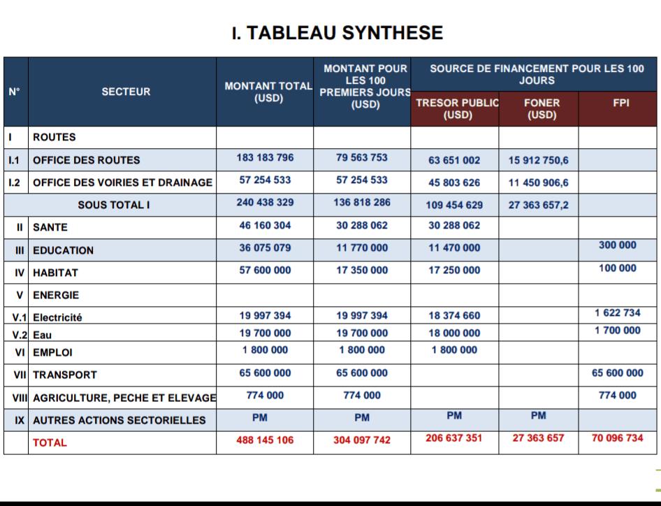 RDC : Tshisekedi aligne 304 millions USD pour son programme d'urgence ! 2