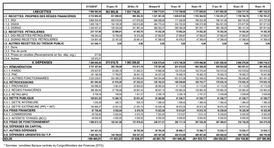 RDC: Budget de l'Etat 2019 exécuté à 19% en recettes et 21% en dépenses au 19 avril 4