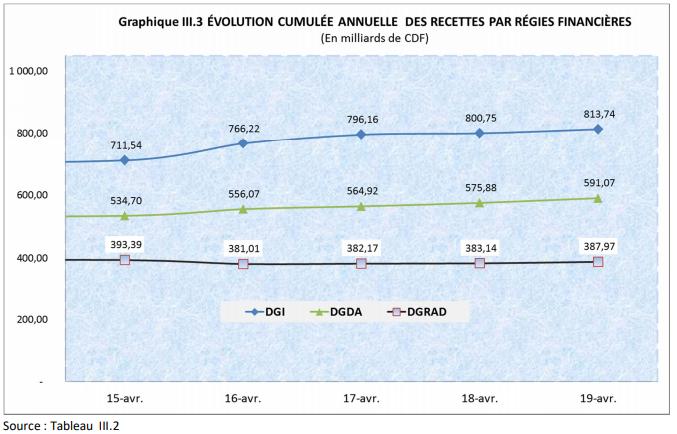 RDC: Budget de l'Etat 2019 exécuté à 19% en recettes et 21% en dépenses au 19 avril 2