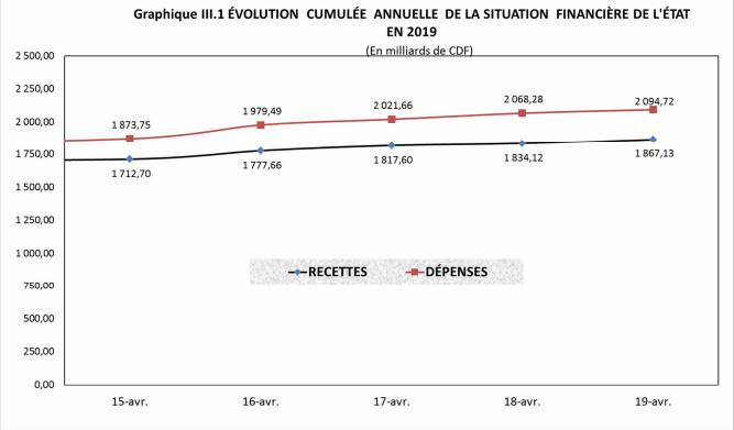 RDC: Budget de l'Etat 2019 exécuté à 19% en recettes et 21% en dépenses au 19 avril 1