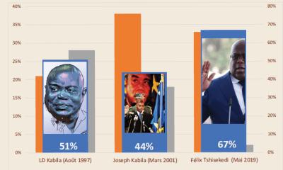 RDC: 100 jours, Félix Tshisekedi jouit de 67% d'opinions favorables (BERCI/GEC) 11