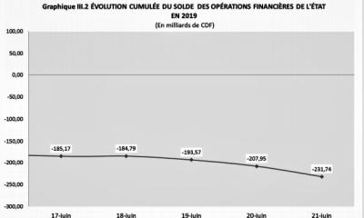 RDC: budget de l'Etat exécuté à 35% en recettes et 37% en dépenses fin juin 2019 6