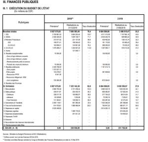 RDC: budget de l'Etat exécuté à 35% en recettes et 37% en dépenses fin juin 2019 2