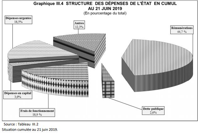 RDC: les «dépenses urgentes» se taillent 18,5% des crédits décaissés au 21 juin 2019! 1