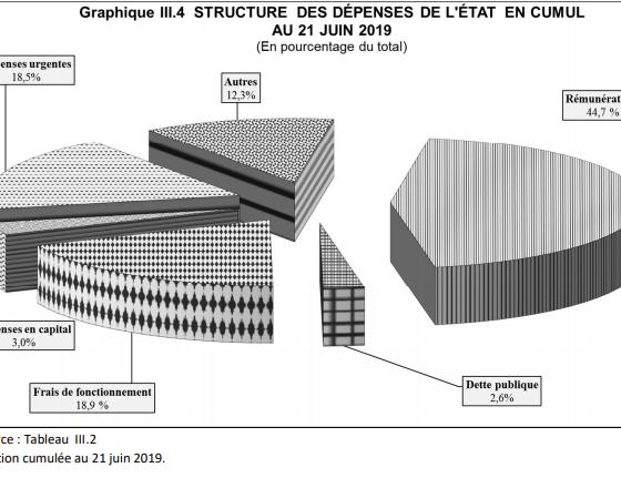 RDC: les «dépenses urgentes» se taillent 18,5% des crédits décaissés au 21 juin 2019! 15