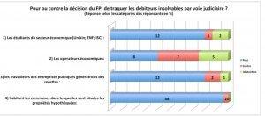 RDC: 80% de kinois saluent la traque des débiteurs insolvables du FPI (sondage) 2