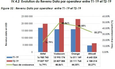 RDC : la Data mobile rapportent 72 millions USD aux télécoms au second trimestre 52