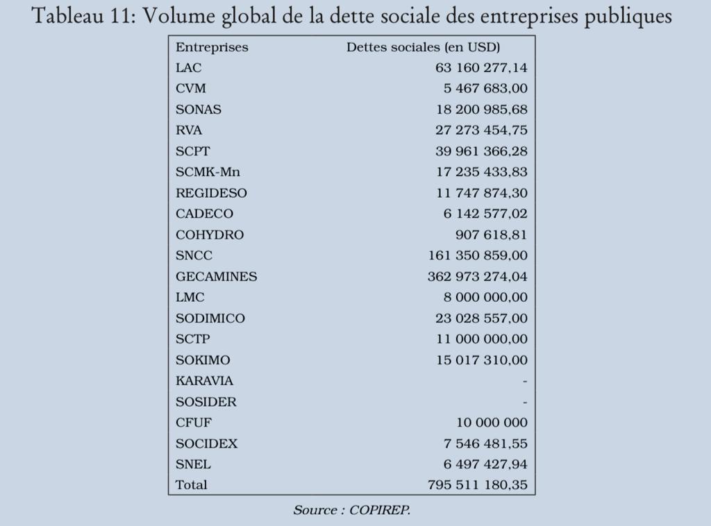RDC : entreprises publiques, la dette sociale de 795 millions USD bloque la réforme 1