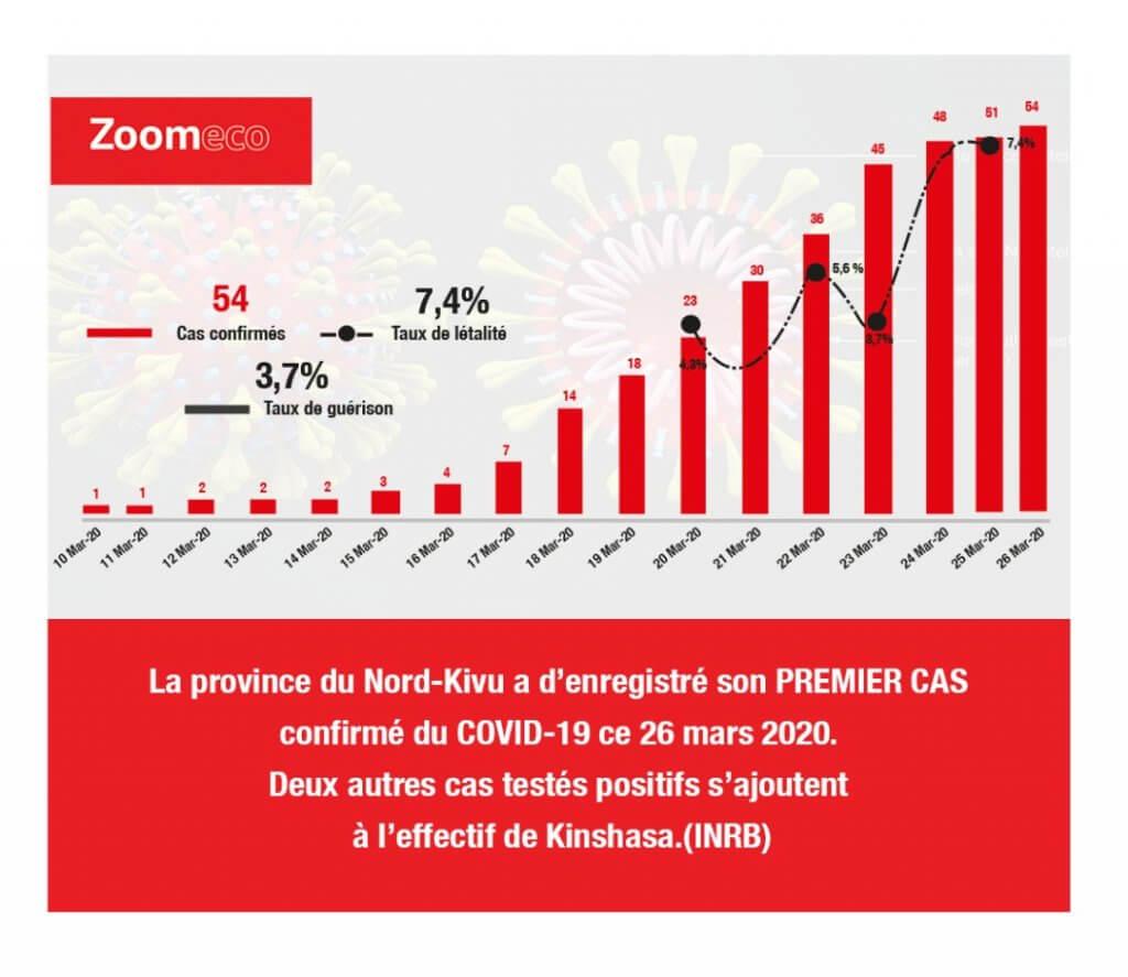 Covid19 en RDC 2