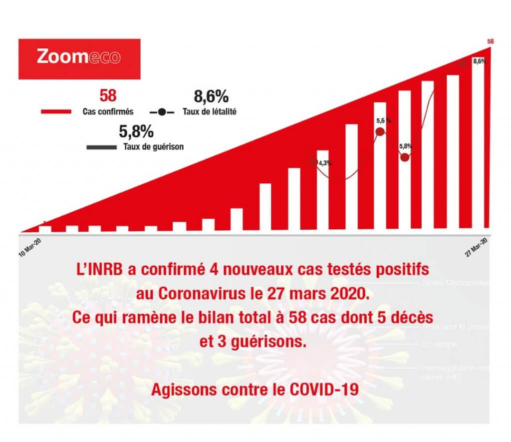 Covid19 en RDC 3