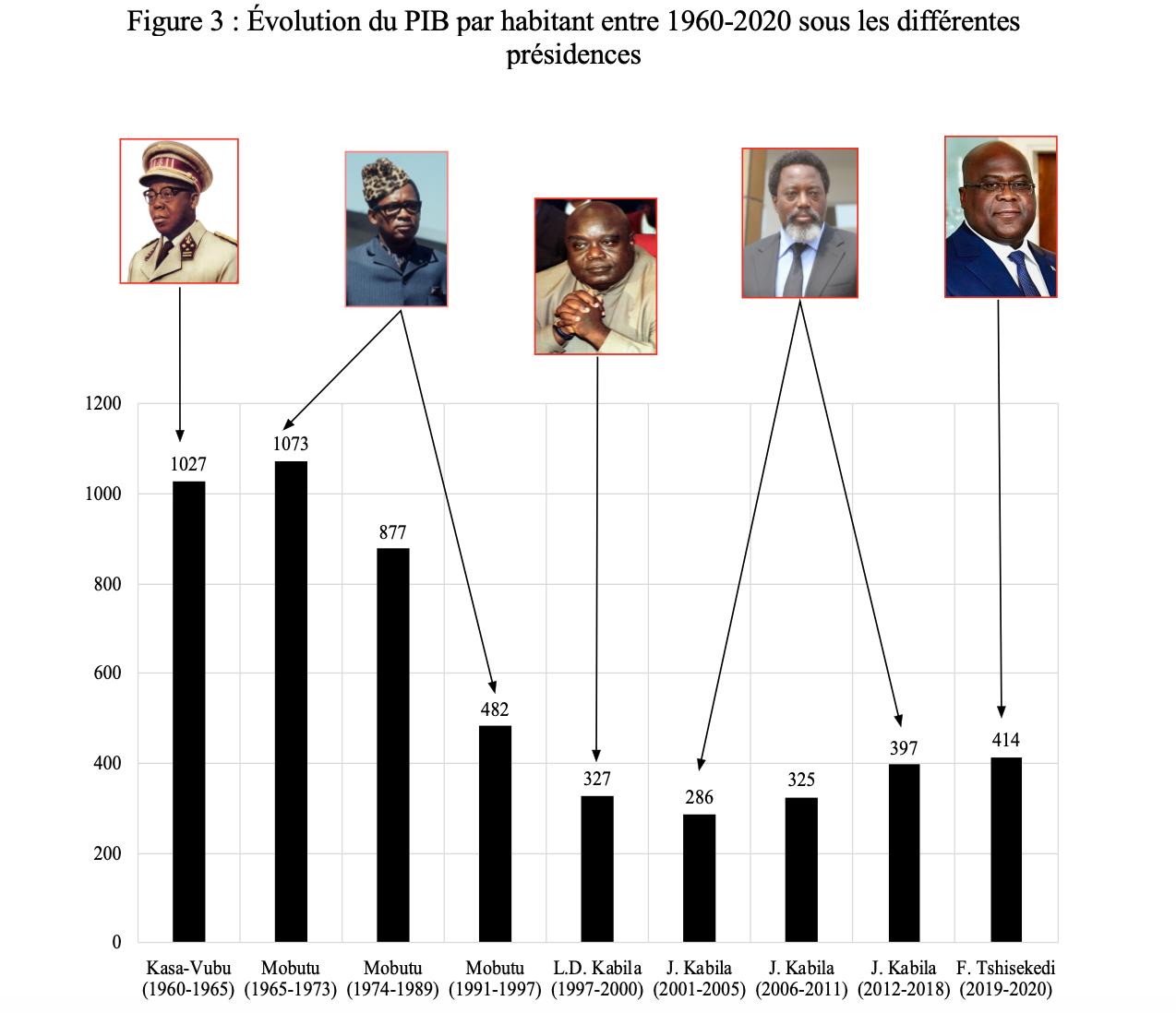 RDC : voici le fruit de 60 ans de distraction institutionnelle et d'institutionnalisation de la distraction ! 3