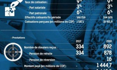 RDC : CNSSAP, les cotisations recouvrées ont augmenté de plus de 1 180% en 2018