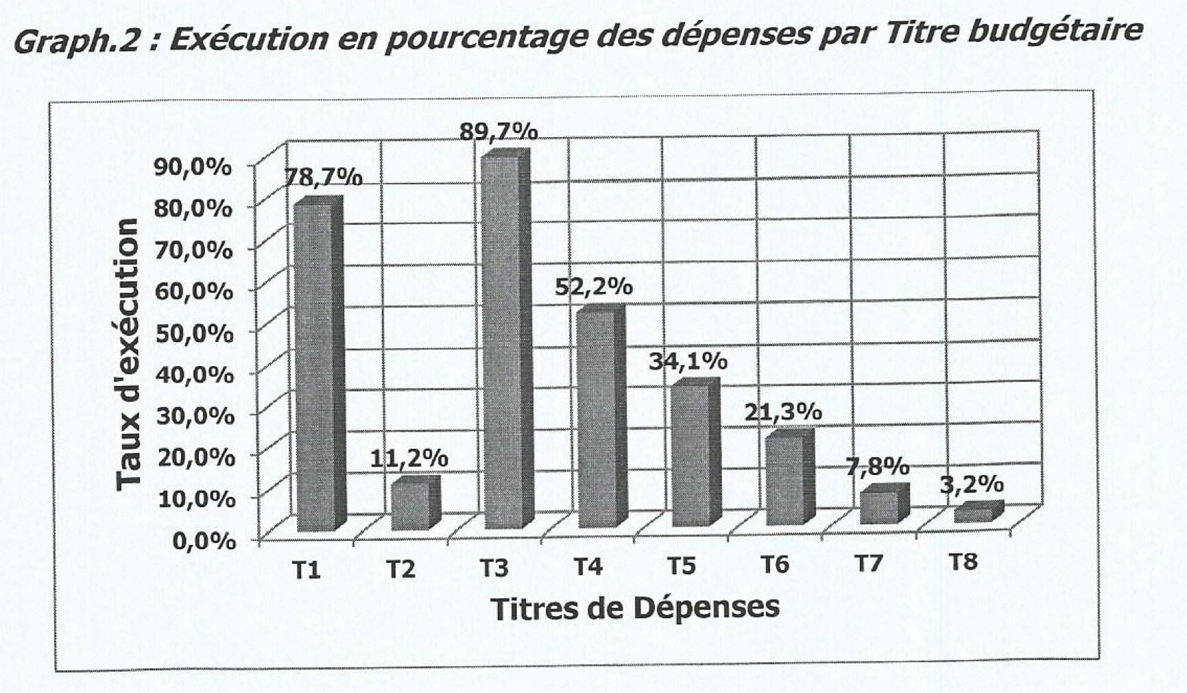 RDC : les dépenses du personnel de l'Etat exécutées à 89,7% par rapport aux prévisions linéaires à fin août 2020 1