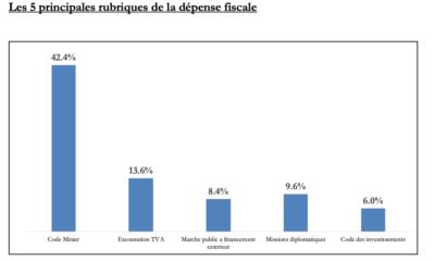 RDC: la dépense fiscale annuelle de l'Etat se chiffre en moyenne à 1 milliard USD 9