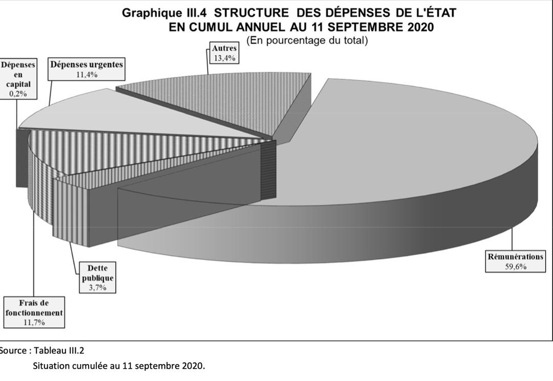 RDC : 1,9 milliard USD de salaires payés par l'Etat, 62% du crédit budgétaire consommés en huit mois