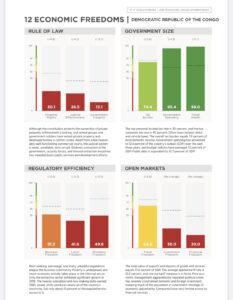 RDC : Index 2020 de la liberté économique, le faible score oblige l'Etat à accélérer des réformes 4