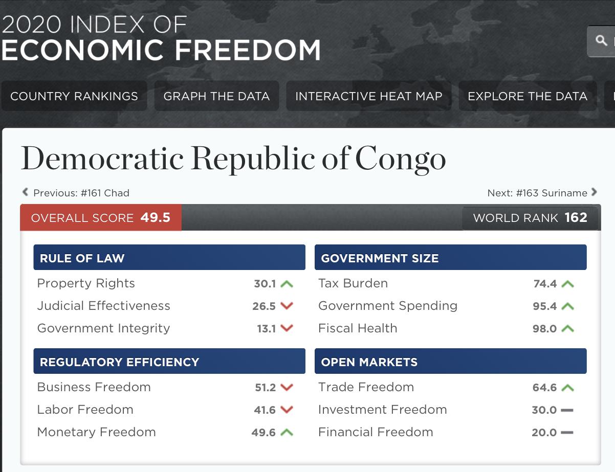 RDC : Index 2020 de la liberté économique, le faible score oblige l'Etat à accélérer des réformes 3
