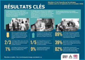 RDC: covid-19, 89% des ménages redoutent un impact négatif à long terme sur leurs finances 4
