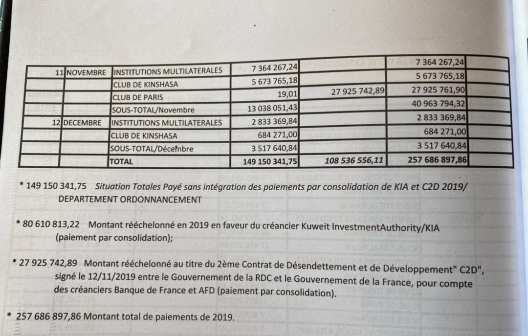 RDC : 257 millions USD de dette publique remboursés en 2019 (Reddition de comptes) 3
